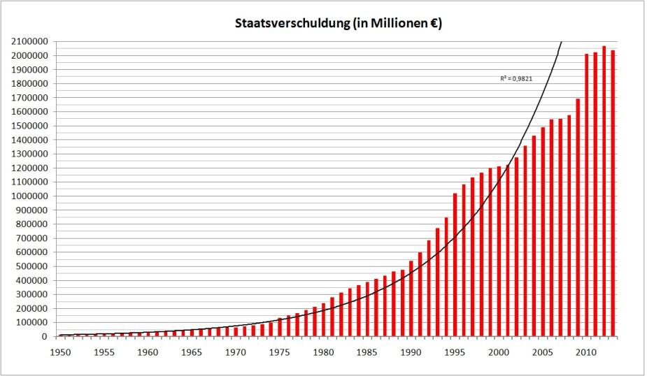 Entwicklung der Staatsverschuldung Deutschlands.