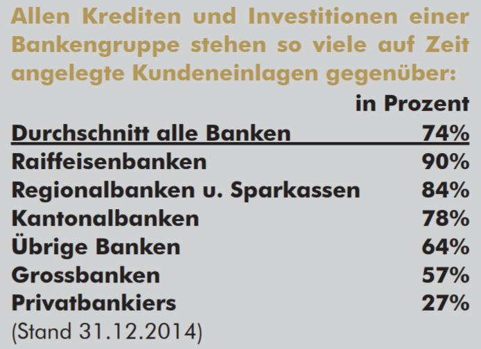 Kaum Veränderung für kleine und mittlere Banken. Copyright Vollgeld-Initiative
