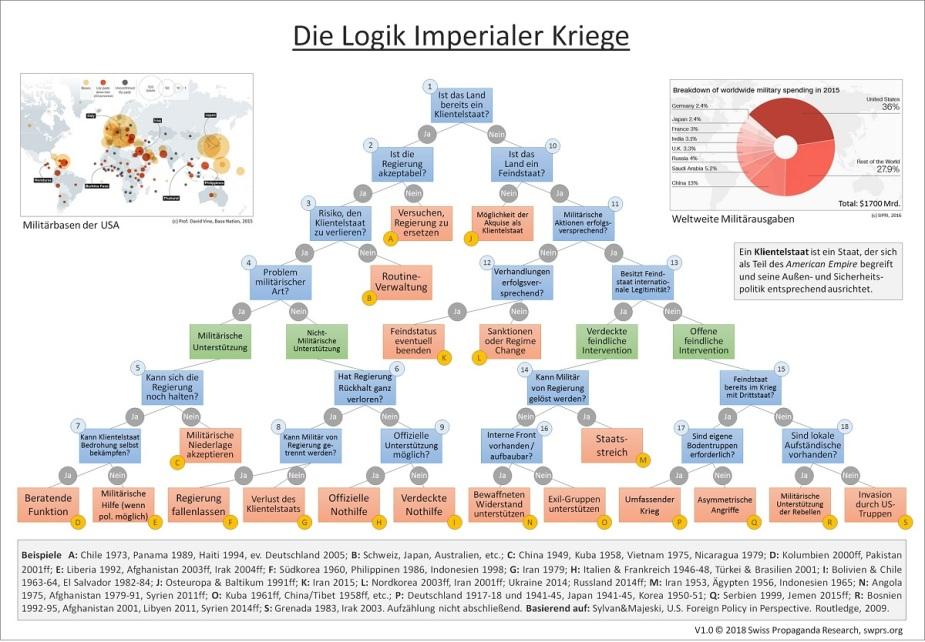Logik imperialer Kriege. (Grafik: Swiss Propaganda Research, swprs.org)