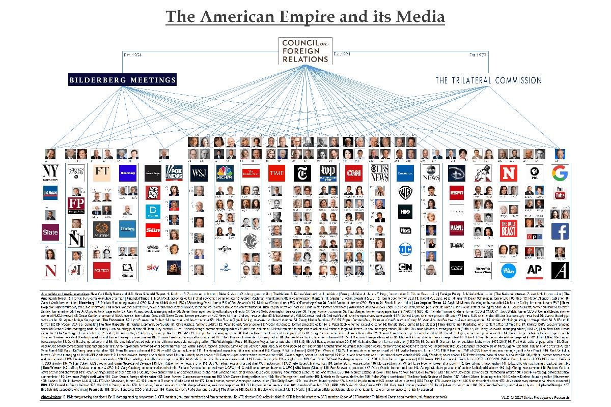 cfr-media-network-hdv-spr (Grafik: Swiss Propaganda Research)